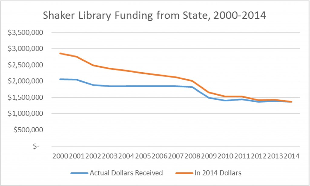funding from state 2000 2014